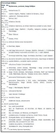 Encyklopedia-PWN---Chronologia-biblijna