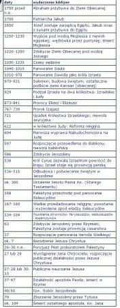 Tabela chronologii biblijnej pijarzy.pl